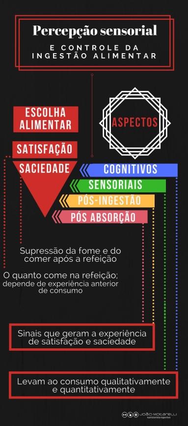 percepção sensorial e controle ingestão alimentar
